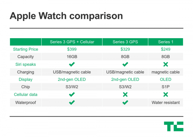 apple_watch_comparison.thumb.png.40bffd64ffd17eeb96cf8fc8b98c8a33.png