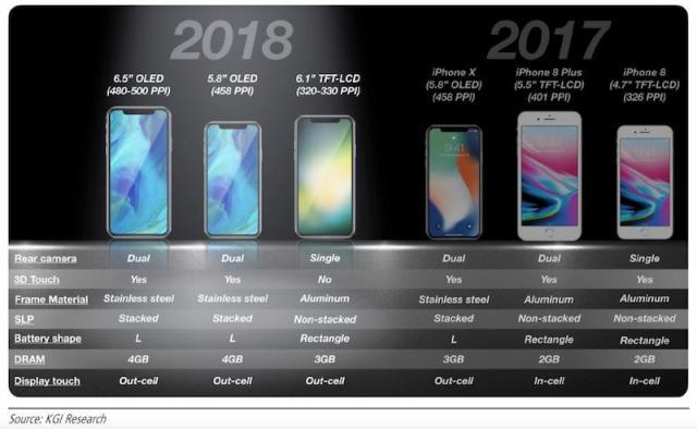 iphones-2018-kgi.thumb.jpg.a4e8b8f42b627f8506a9de47f49c1bce.jpg