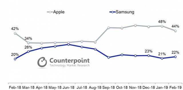 Apple-Samsung-Chart-1-641x315.thumb.png.50d081cb69c2b2d49926228604ab5c58.png