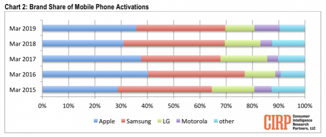 iPhone-Samsung-US-sales-641x270.thumb.png.8d427c8a8cf48d8b8cef2b84b976e17b.png